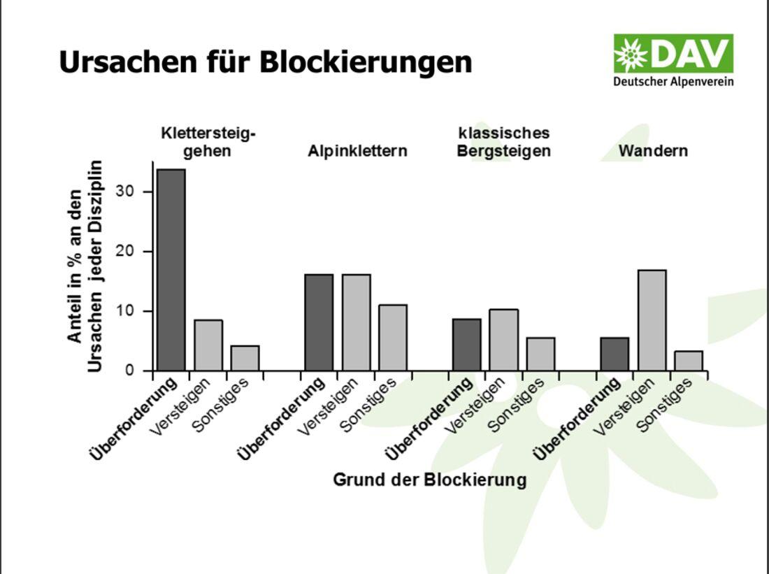 KL-DAV-Statistik-Unfall-Klettern-2014-140805-Bergunfallstatistik-Praesentation-10 (jpg)