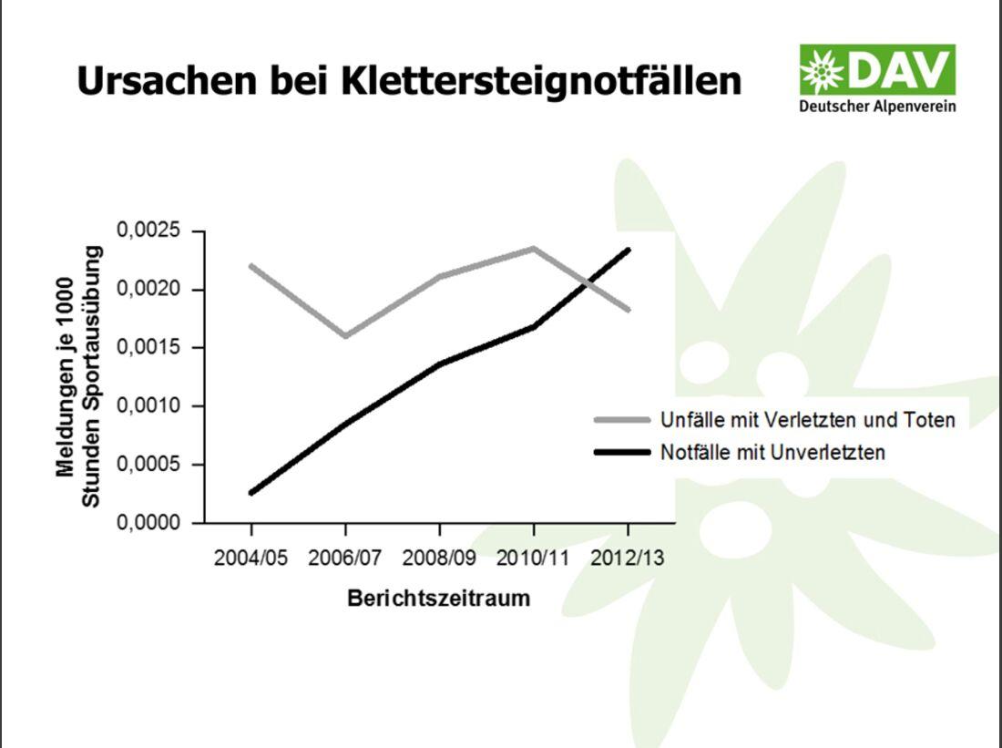 KL-DAV-Statistik-Unfall-Klettern-2014-140805-Bergunfallstatistik-Praesentation-11 (jpg)
