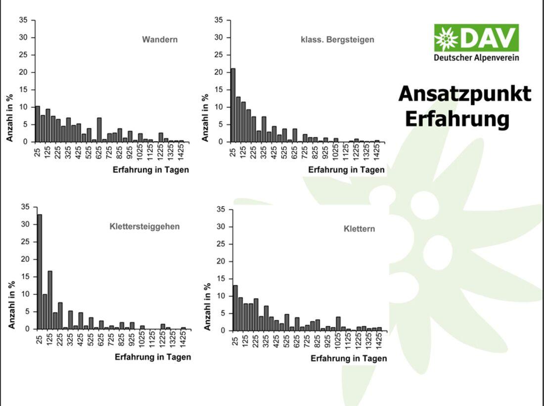 KL-DAV-Statistik-Unfall-Klettern-2014-140805-Bergunfallstatistik-Praesentation-26 (jpg)