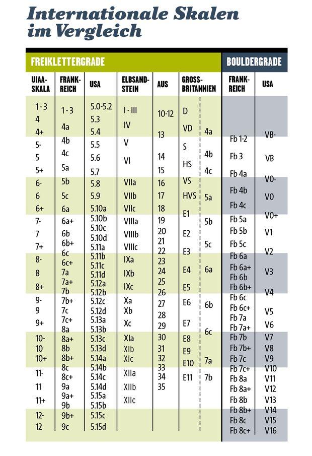KL Schwierigkeitsgrade klettern bouldern Tabelle
