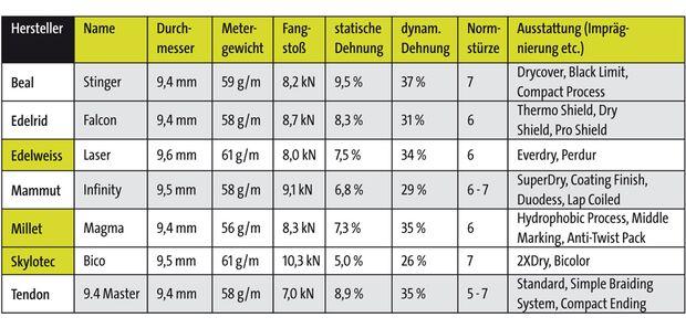 KL Seile Tabelle