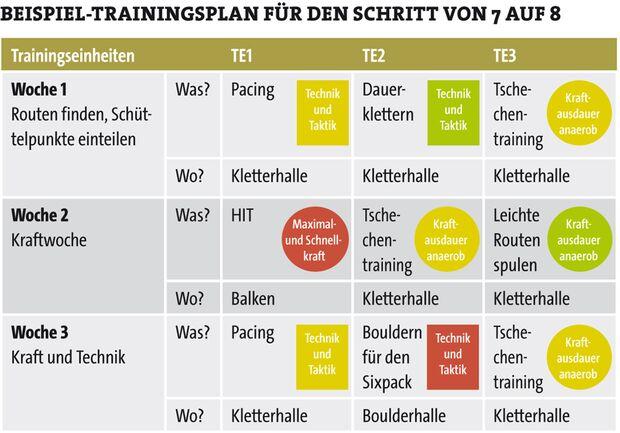 KL Trainingsplan fürs Klettern Beispiel UIAA 7-8